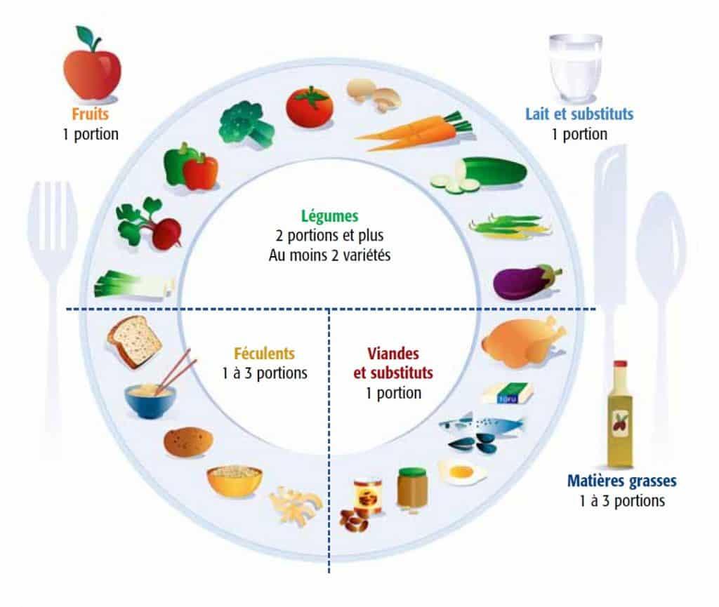 Assiette équilibré : source Diabète Quebec