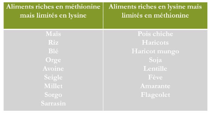 tableau source en lysine et méthionine