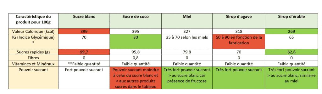 Tableau Analyse Comparative Nutritionnelle des différents sucres et produits sucrés
